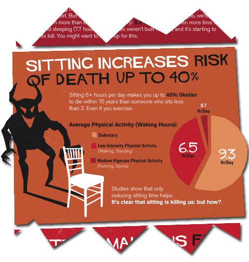 Sitting = Death