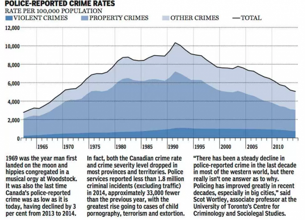 Ironically, crime levels today are lower than they were when I was born. [graphic from a July 22, 2015 National Post article)